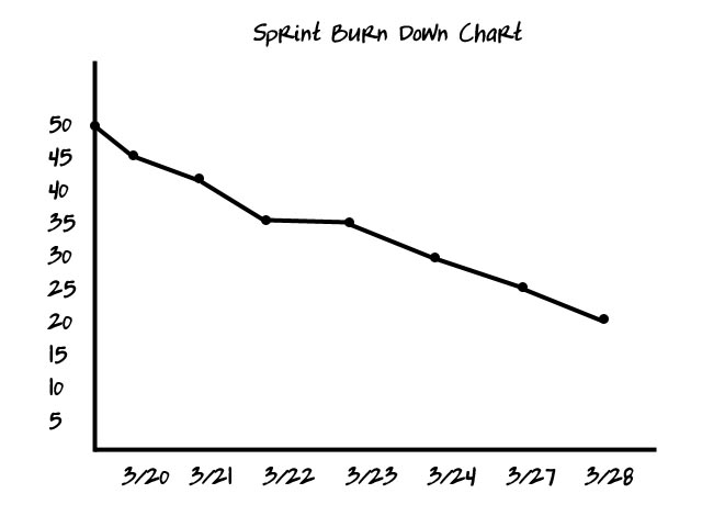Burn Down Chart | | The Agile Dictionarythe Agile Dictionary